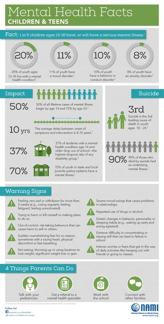 Statistics about child mental health from NAMI.org