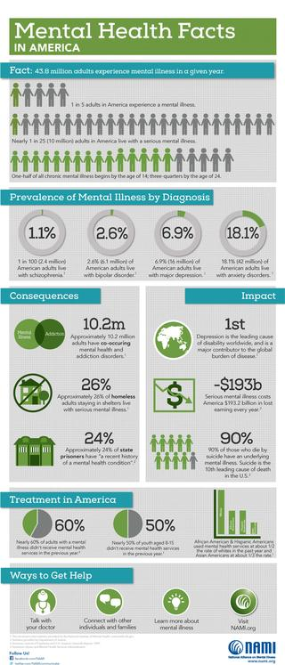 Statistics about Mental Health in America from NAMI.org