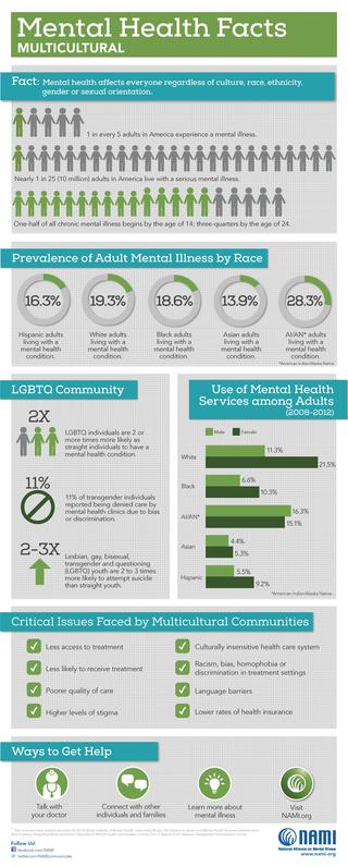 Statistics about Multicultural Mental Health from NAMI.org