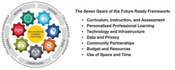 The Seven Gears of Future Ready Framework