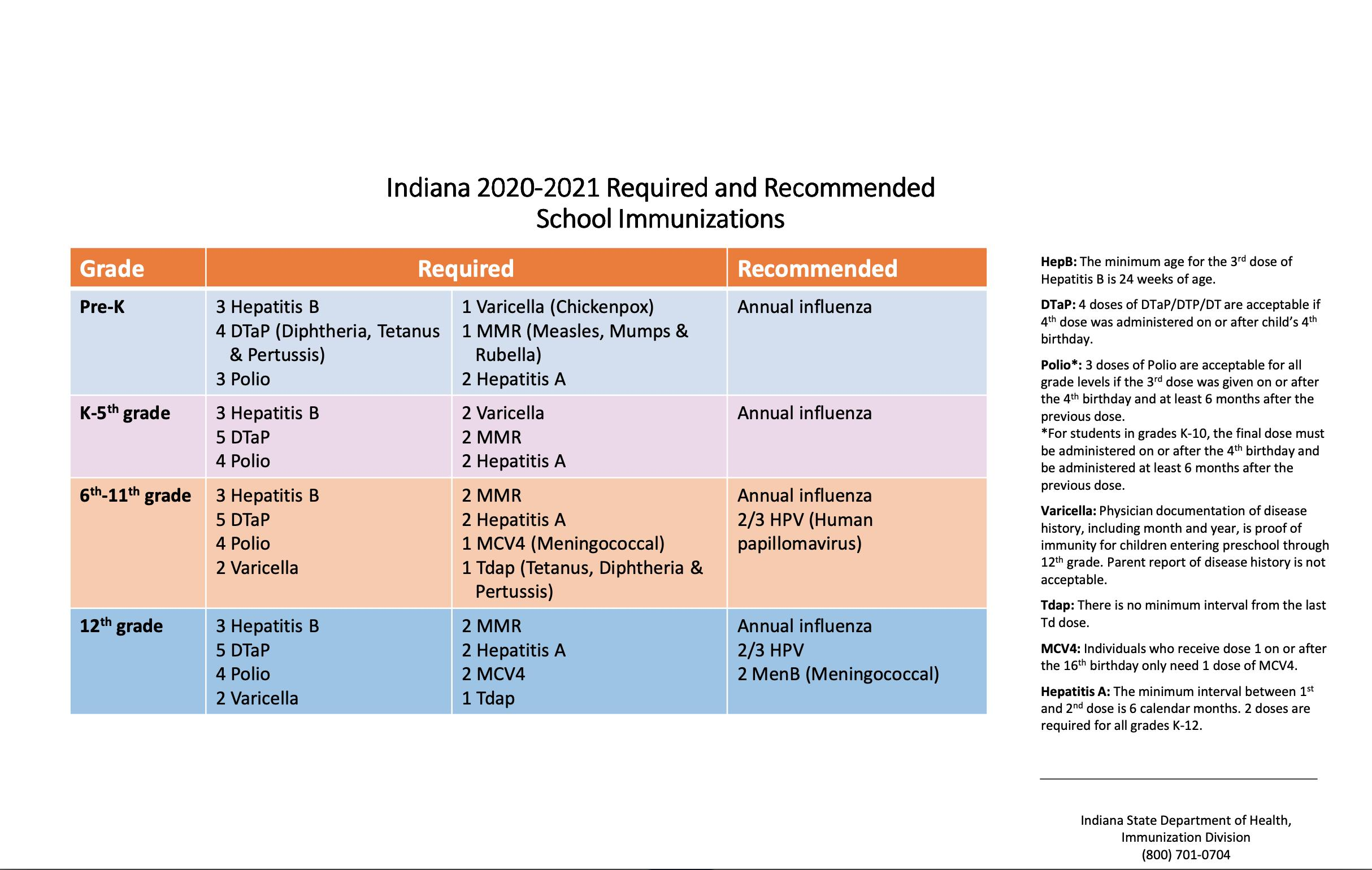 Indiana 2020-21 Required/Recommended School Immunizations