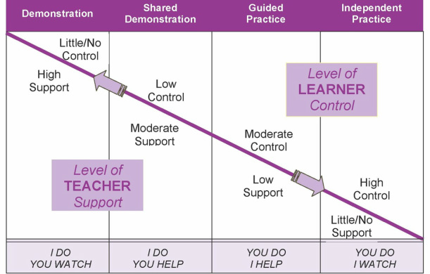 Levels of Teacher Support and Learner Control Graph