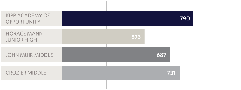 KAO API Chart