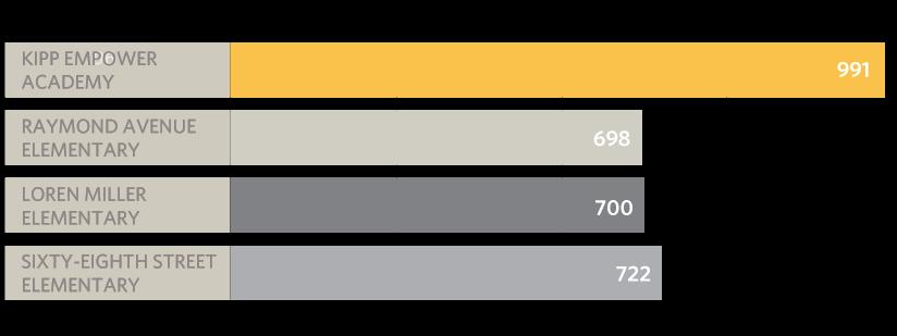 KEA API Chart