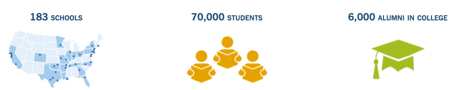 KIPP LA Schools Information (183 Schools, 70,000 Students, 6,000 Alumni in College)