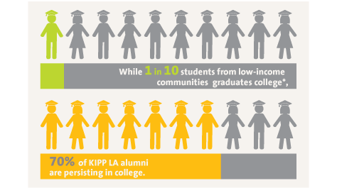 College : Low income student graduate ratio, KIPP LA percentage