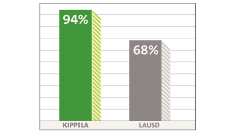 KIPPLA and LAUSD alumni graduate from high school comparison (KIPPLA-94%, LAUSD-68%)