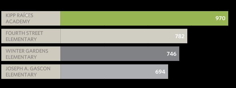 KRA API Chart
