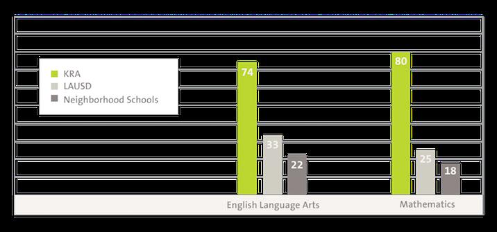 KRA SBAC Graph