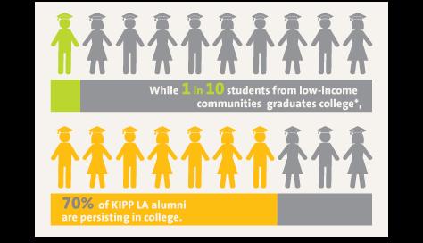 70% KIPP:LA Alumni persisting in college