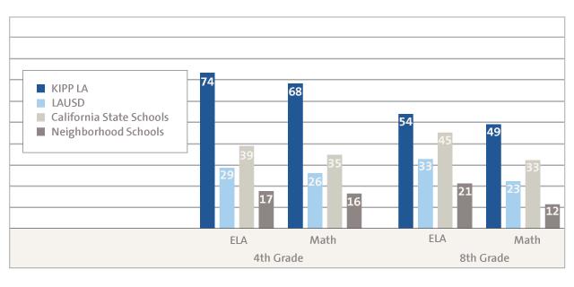 2015 SBAC Exam Graph