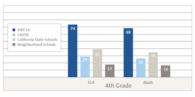 Elementary SBAC Graph