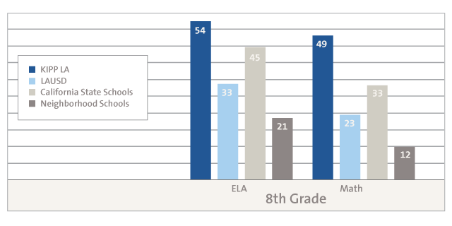 Middle School SBAC Graph