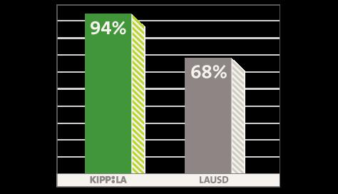 HS Graduation: 94% KIPP LA, 68% LAUSD