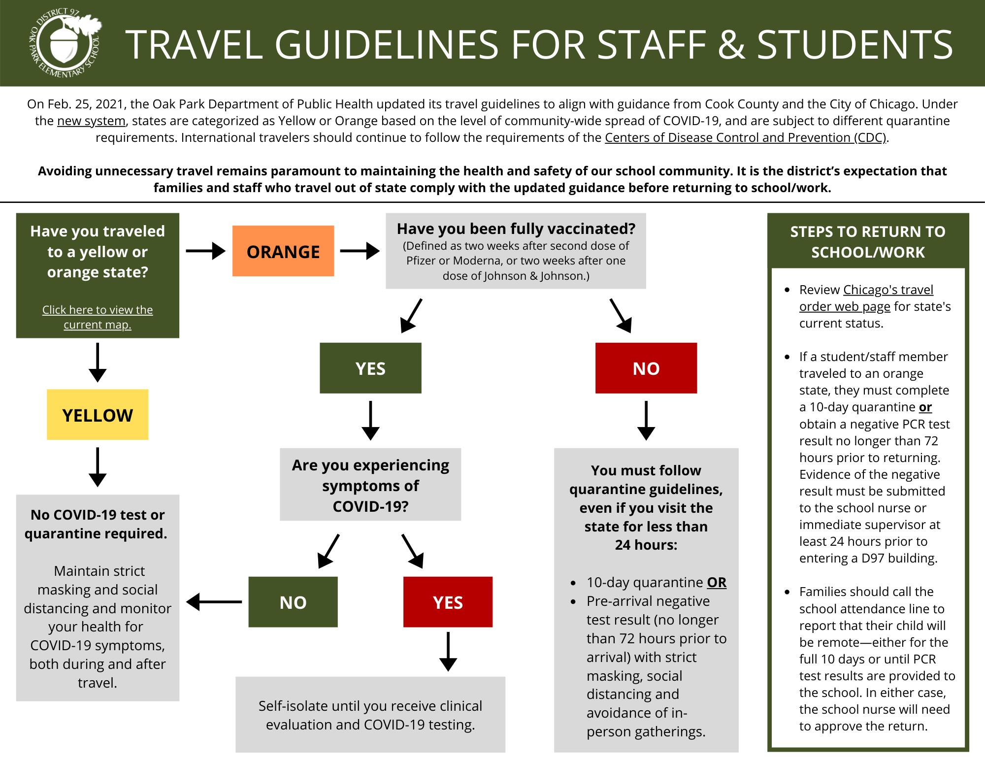 Travel Guidance for D97 Students and Staff (click to view PDF)