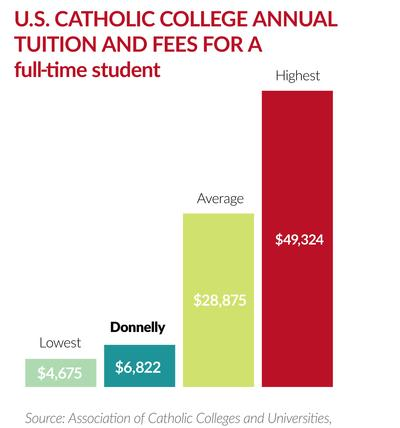 Compare average annual tuition costs at Catholic colleges