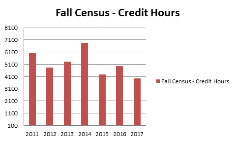 Fall Census Credit Hours