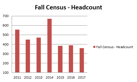 Fall Census Headcount