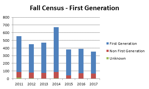 Fall Census First Generation