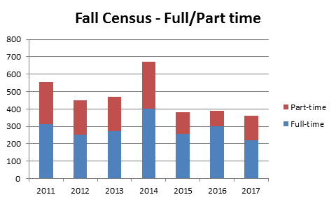 Fall Census Full/Part Time