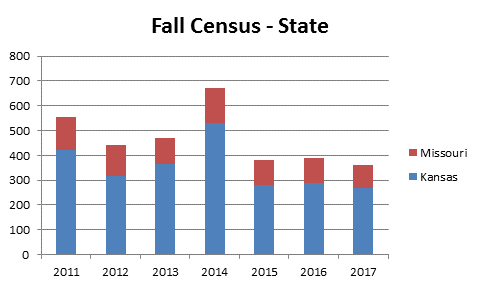 Fall Census State