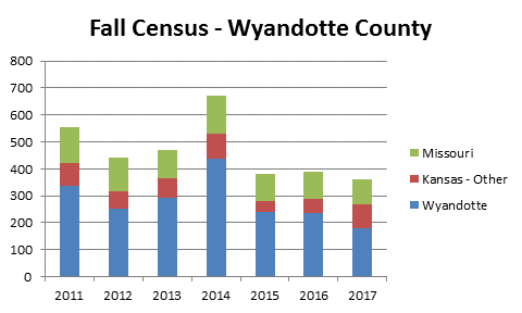 Fall Census Wyandotte County