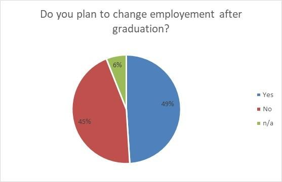 Bar graph representing the percentage of Donnelly students who plan to change employment after graduation