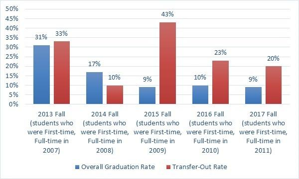 Bar graph of overall graduation rate and transfer-out rate
