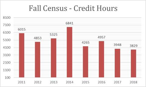 2018 Fall Census Credit Hours