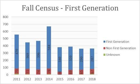 2018 Fall Census First Generation