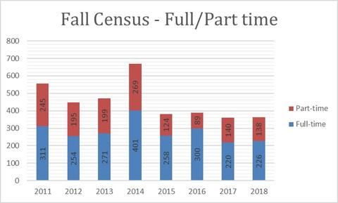 2018 Fall Census Full/Part Time