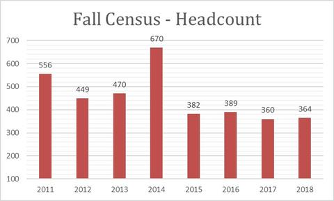 2018 Fall Census Headcount