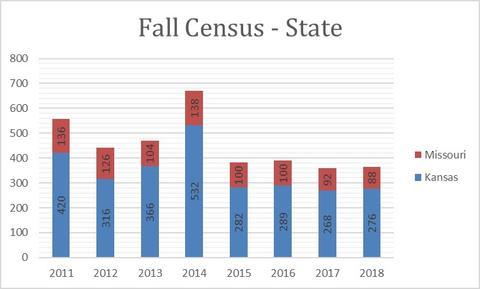 2018 Fall Census State