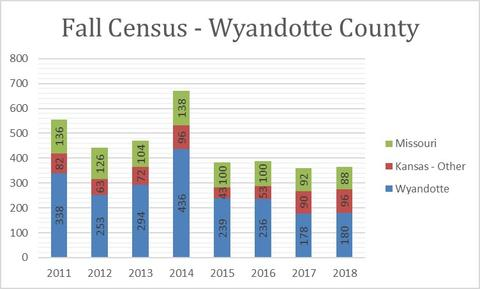 2018 Fall Census Wyandotte County