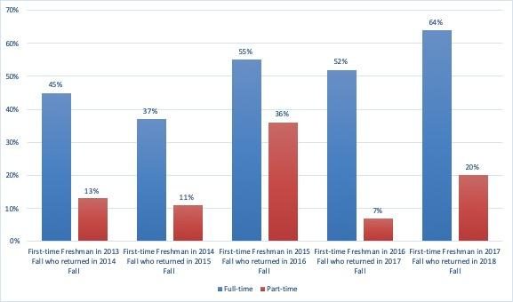 Bar graph of first-to second year retention rate