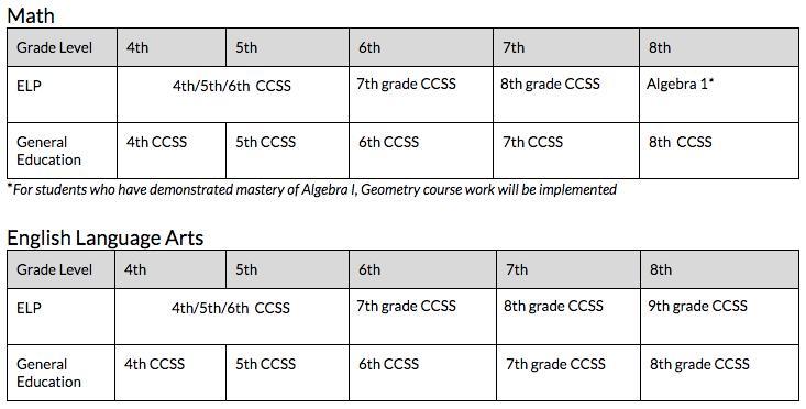 Advanced Learner Program (ALP) | Department of Curriculum