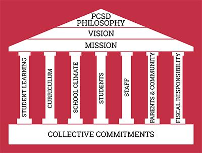 PCSD PHILOSOPHY, VISION and MISSION.