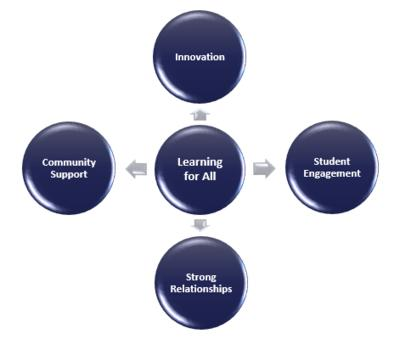 Learning for All as center point radiating out to: Innovation, Student Engagement, Strong Relationships, and Community Support.